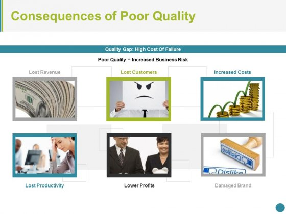 Consequences Of Poor Quality Ppt PowerPoint Presentation Ideas Graphics