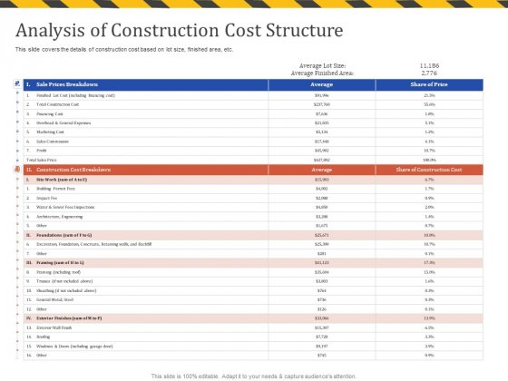 Construction Business Company Profile Analysis Of Construction Cost Structure Introduction PDF