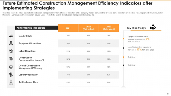 Construction_Management_For_Optimizing_Resource_Efficiency_And_Labor_Capacity_Ppt_PowerPoint_Presentation_Complete_With_Slides_Slide_38