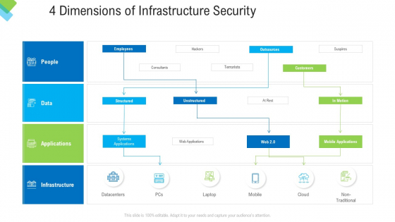Construction Management Services 4 Dimensions Of Infrastructure Security Summary PDF