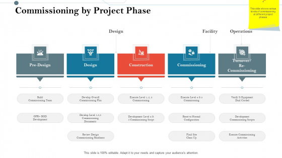 Construction Management Services And Action Plan Commissioning By Project Phase Template PDF