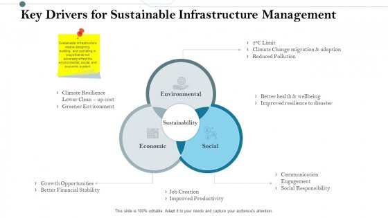 Construction Management Services And Action Plan Key Drivers For Sustainable Infrastructure Management Structure PDF