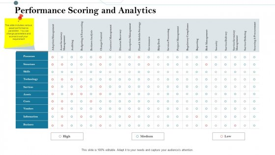 Construction Management Services And Action Plan Performance Scoring And Analytics Slides PDF