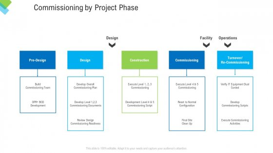 Construction Management Services Commissioning By Project Phase Icons PDF