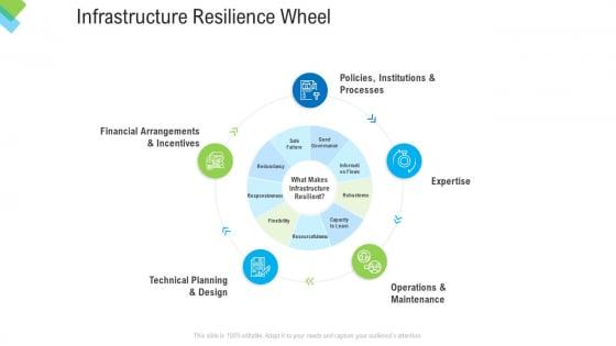Construction Management Services Infrastructure Resilience Wheel Ppt Layouts Slide Portrait PDF