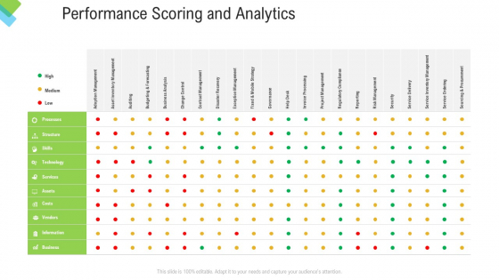 Construction Management Services Performance Scoring And Analytics Download PDF