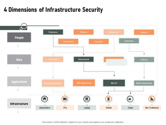 Construction Production Facilities 4 Dimensions Of Infrastructure Security Icons PDF