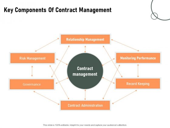 Construction Production Facilities Key Components Of Contract Management Pictures PDF