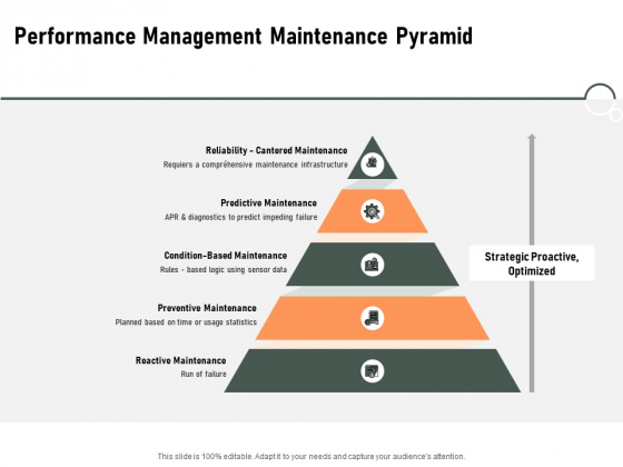 Construction Production Facilities Performance Management Maintenance Pyramid Inspiration PDF