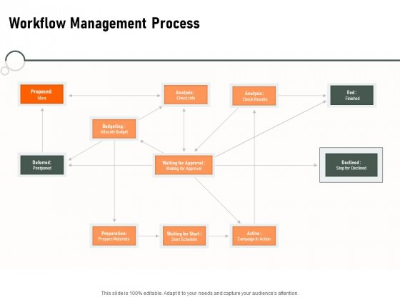 Construction Production Facilities Workflow Management Process Ppt Model Inspiration PDF