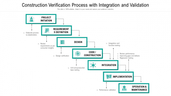 Construction Verification Process With Integration And Validation Ppt PowerPoint Presentation Gallery Templates PDF