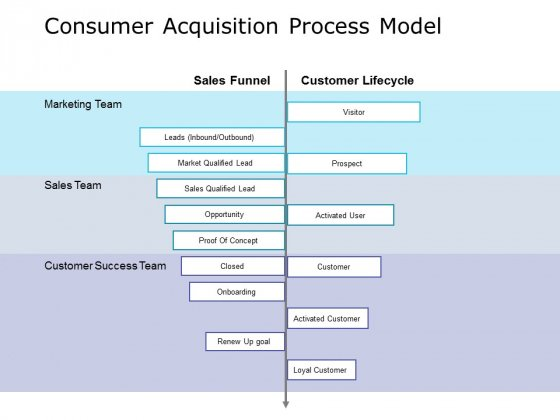Consumer Acquisition Process Model Ppt PowerPoint Presentation Styles Design Inspiration