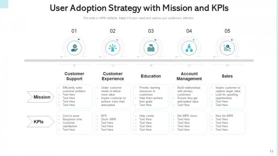 Consumer_Adoption_Approach_Target_Buyers_Ppt_PowerPoint_Presentation_Complete_Deck_With_Slides_Slide_11