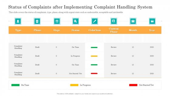 Consumer Complaint Handling Process Status Of Complaints After Implementing Complaint Handling System Mockup PDF