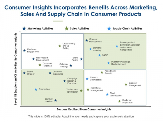 Consumer Insights Incorporates Benefits Across Marketing Ppt PowerPoint Presentation Show Infographic Template