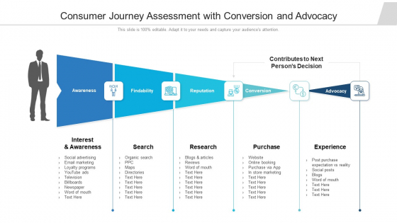Consumer Journey Assessment With Conversion And Advocacy Ppt Icon Graphics Example PDF