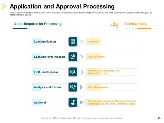 Consumer_Lending_Procedure_Ppt_PowerPoint_Presentation_Complete_Deck_With_Slides_Slide_29