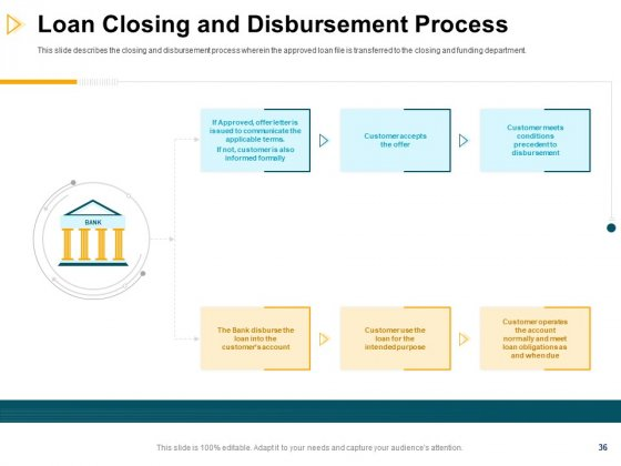 Consumer_Lending_Procedure_Ppt_PowerPoint_Presentation_Complete_Deck_With_Slides_Slide_36