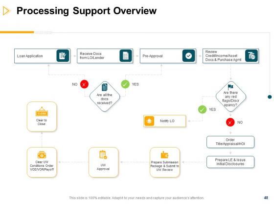Consumer_Lending_Procedure_Ppt_PowerPoint_Presentation_Complete_Deck_With_Slides_Slide_48