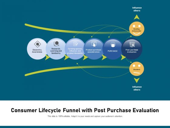 Consumer Lifecycle Funnel With Post Purchase Evaluation Ppt PowerPoint Presentation Layouts Skills PDF