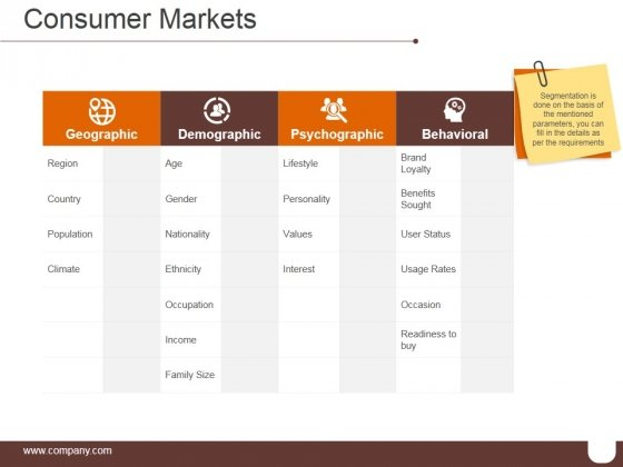 Consumer Markets Ppt PowerPoint Presentation Infographic Template