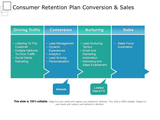 Consumer Retention Plan Conversion And Sales Ppt PowerPoint Presentation Inspiration