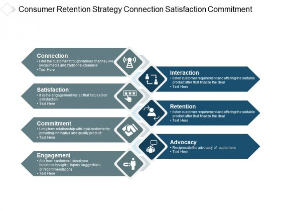 Consumer Retention Strategy Connection Satisfaction Commitment Ppt PowerPoint Presentation Infographics Themes
