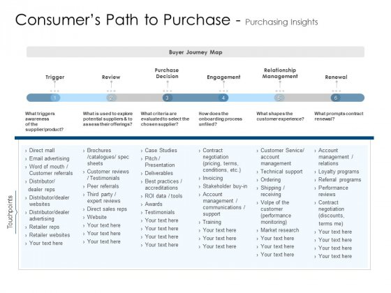 Consumers Path To Purchase Purchasing Insights Structure PDF