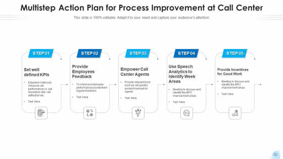 Contact_Center_Strategy_Plan_Implement_Ppt_PowerPoint_Presentation_Complete_Deck_With_Slides_Slide_10