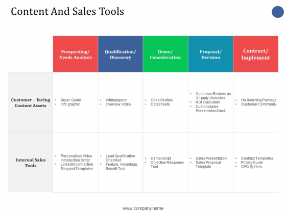 Content And Sales Tools Ppt PowerPoint Presentation Slides Microsoft