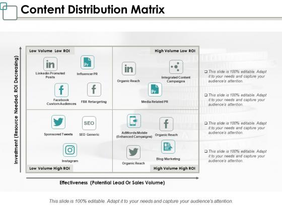 Content Distribution Matrix Ppt PowerPoint Presentation Layouts Visual Aids