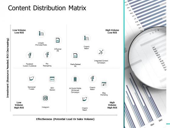 Content Distribution Matrix Ppt PowerPoint Presentation Styles Graphics Design