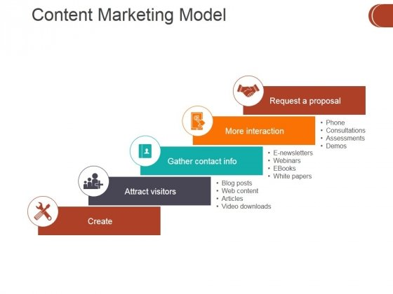 Content Marketing Model Ppt PowerPoint Presentation Summary Topics