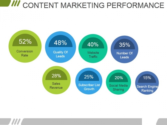 Content Marketing Performance Template 2 Ppt PowerPoint Presentation Pictures Inspiration