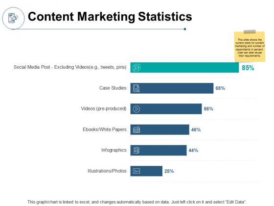 Content Marketing Statistics Analysis Ppt PowerPoint Presentation File Slideshow