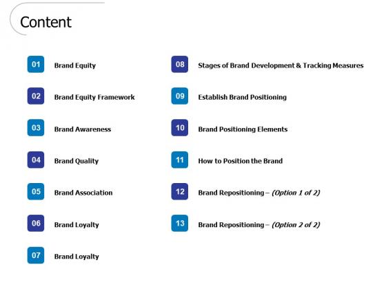 Content Ppt PowerPoint Presentation Portfolio Grid