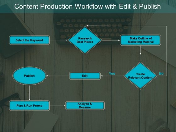 Content Production Workflow With Edit And Publish Ppt PowerPoint Presentation Show Styles