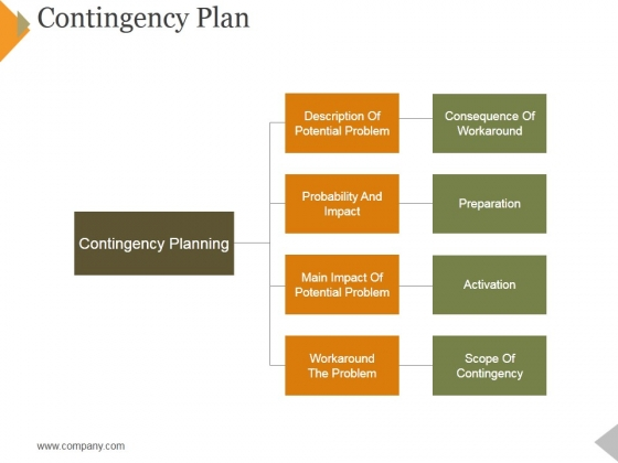 Contingency Plan Ppt PowerPoint Presentation Pictures Show