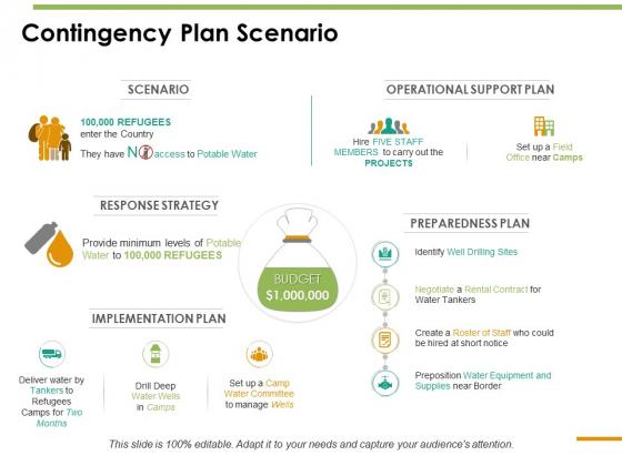 Contingency Plan Scenario Ppt PowerPoint Presentation Summary Samples