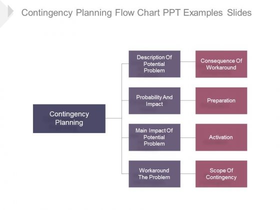 Contingency Planning Flow Chart Ppt Examples Slides - Powerpoint