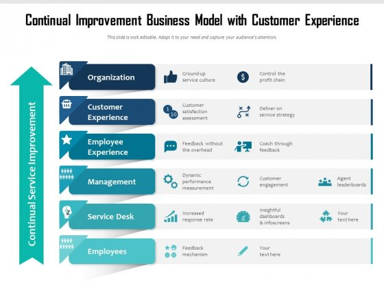 Continual Improvement Business Model With Customer Experience Ppt PowerPoint Presentation File Graphic Tips PDF
