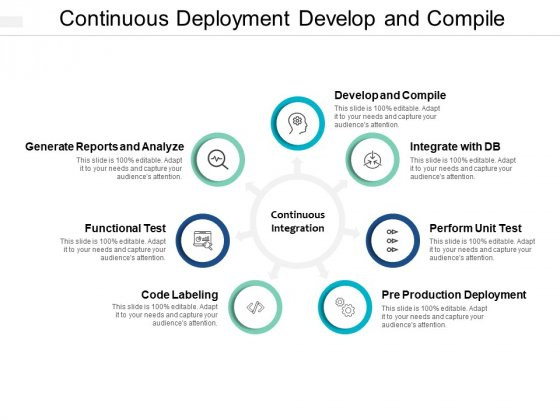 Continuous Deployment Develop And Compile Ppt PowerPoint Presentation Styles Information