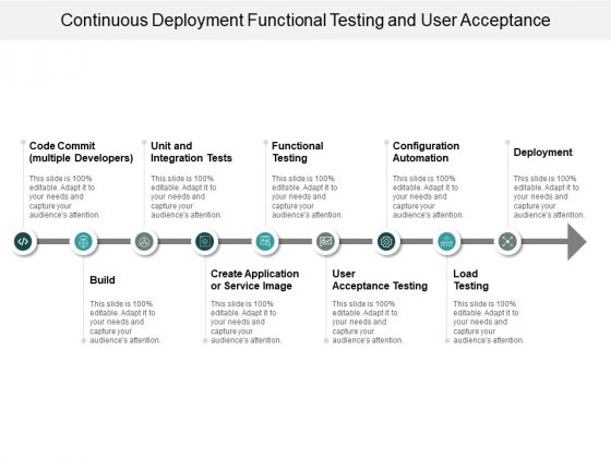 Continuous Deployment Functional Testing And User Acceptance Ppt PowerPoint Presentation Model Elements