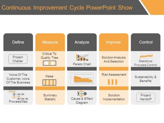 Continuous Improvement Cycle Powerpoint Show