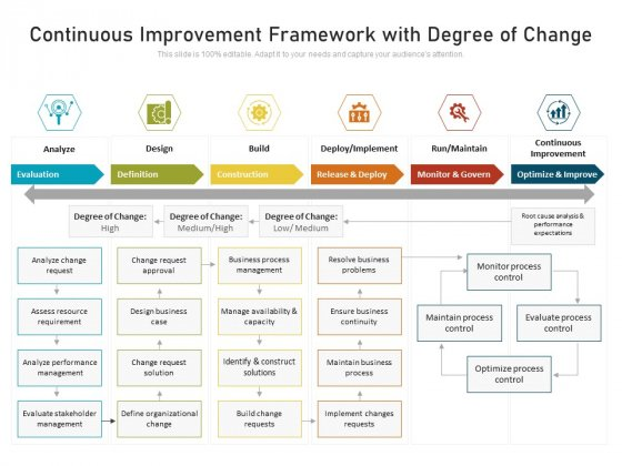 Continuous Improvement Framework With Degree Of Change Ppt PowerPoint Presentation Icon Files PDF