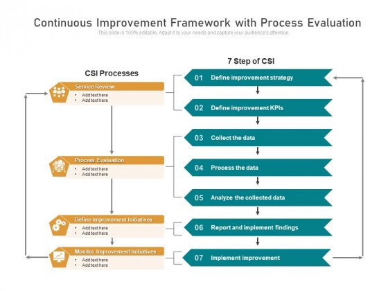 Continuous Improvement Framework With Process Evaluation Ppt PowerPoint Presentation File Templates PDF