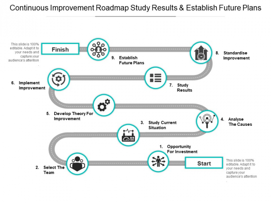 Continuous Improvement Roadmap Study Results And Establish Future Plans Ppt PowerPoint Presentation Summary Design Inspiration