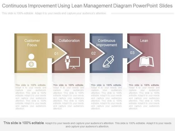 Continuous Improvement Using Lean Management Diagram Powerpoint Slides
