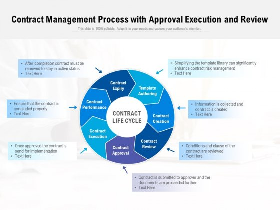 Contract Management Process With Approval Execution And Review Ppt PowerPoint Presentation Icon Grid