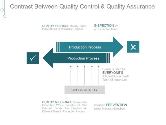 Contrast Between Quality Control And Quality Assurance Ppt PowerPoint Presentation Tips